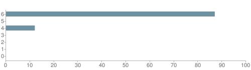 Chart?cht=bhs&chs=500x140&chbh=10&chco=6f92a3&chxt=x,y&chd=t:87,0,12,0,0,0,0&chm=t+87%,333333,0,0,10|t+0%,333333,0,1,10|t+12%,333333,0,2,10|t+0%,333333,0,3,10|t+0%,333333,0,4,10|t+0%,333333,0,5,10|t+0%,333333,0,6,10&chxl=1:|other|indian|hawaiian|asian|hispanic|black|white